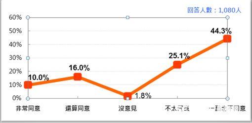 ▲國人對於「通姦除罪化」的意見傾向。(資料來源/台灣民意基金會)